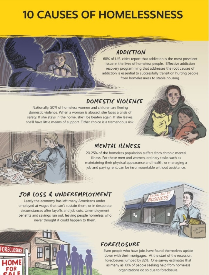 PRM-Infographic-10-Causes-of-Homelessness-150519-page-001-791x1024